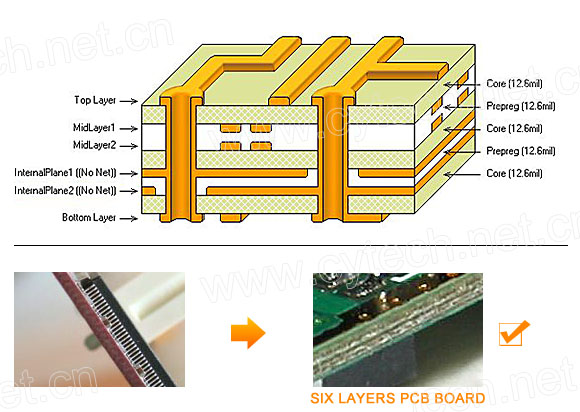 Six-Layer PCB